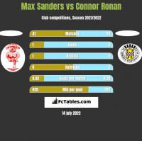 Max Sanders vs Connor Ronan h2h player stats