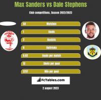 Max Sanders vs Dale Stephens h2h player stats