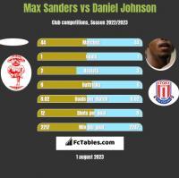 Max Sanders vs Daniel Johnson h2h player stats