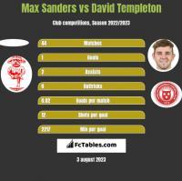 Max Sanders vs David Templeton h2h player stats