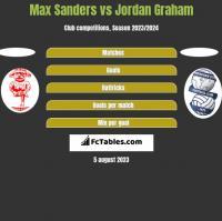 Max Sanders vs Jordan Graham h2h player stats