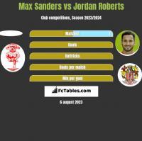 Max Sanders vs Jordan Roberts h2h player stats