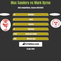 Max Sanders vs Mark Byrne h2h player stats