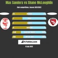 Max Sanders vs Shane McLoughlin h2h player stats
