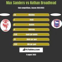 Max Sanders vs Nathan Broadhead h2h player stats