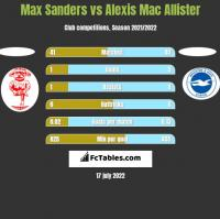 Max Sanders vs Alexis Mac Allister h2h player stats