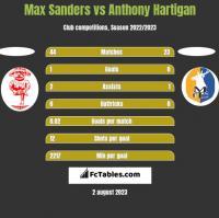 Max Sanders vs Anthony Hartigan h2h player stats
