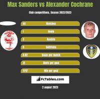 Max Sanders vs Alexander Cochrane h2h player stats