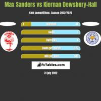 Max Sanders vs Kiernan Dewsbury-Hall h2h player stats