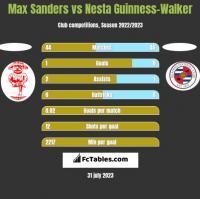 Max Sanders vs Nesta Guinness-Walker h2h player stats