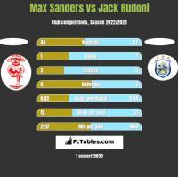 Max Sanders vs Jack Rudoni h2h player stats