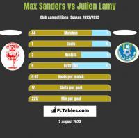 Max Sanders vs Julien Lamy h2h player stats