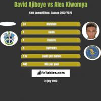 David Ajiboye vs Alex Kiwomya h2h player stats