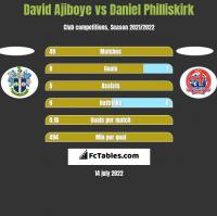 David Ajiboye vs Daniel Philliskirk h2h player stats