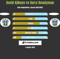 David Ajiboye vs Harry Beautyman h2h player stats