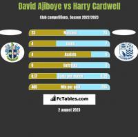 David Ajiboye vs Harry Cardwell h2h player stats