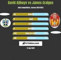 David Ajiboye vs James Craigen h2h player stats