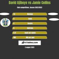 David Ajiboye vs Jamie Collins h2h player stats