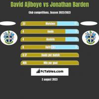 David Ajiboye vs Jonathan Barden h2h player stats