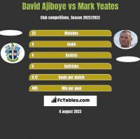 David Ajiboye vs Mark Yeates h2h player stats