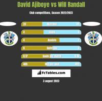 David Ajiboye vs Will Randall h2h player stats