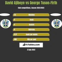 David Ajiboye vs George Tuson-Firth h2h player stats