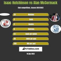 Isaac Hutchinson vs Alan McCormack h2h player stats