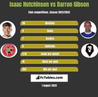 Isaac Hutchinson vs Darron Gibson h2h player stats