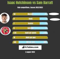 Isaac Hutchinson vs Sam Barratt h2h player stats