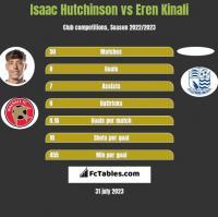 Isaac Hutchinson vs Eren Kinali h2h player stats