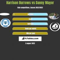 Harrison Burrows vs Danny Mayor h2h player stats
