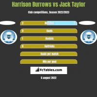 Harrison Burrows vs Jack Taylor h2h player stats
