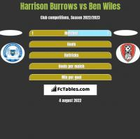 Harrison Burrows vs Ben Wiles h2h player stats