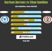 Harrison Burrows vs Ethan Hamilton h2h player stats