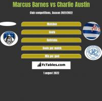 Marcus Barnes vs Charlie Austin h2h player stats