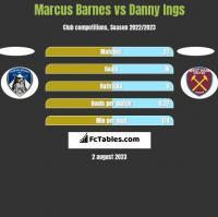 Marcus Barnes vs Danny Ings h2h player stats