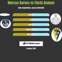 Marcus Barnes vs Florin Andone h2h player stats