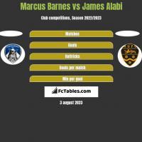 Marcus Barnes vs James Alabi h2h player stats
