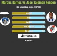 Marcus Barnes vs Jose Salomon Rondon h2h player stats