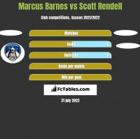 Marcus Barnes vs Scott Rendell h2h player stats