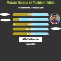 Marcus Barnes vs Yoshinori Muto h2h player stats
