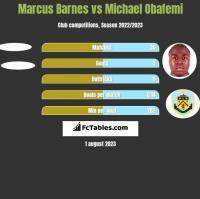 Marcus Barnes vs Michael Obafemi h2h player stats