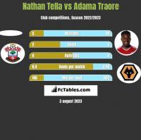 Nathan Tella vs Adama Traore h2h player stats