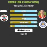 Nathan Tella vs Conor Coady h2h player stats