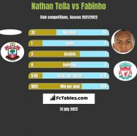 Nathan Tella vs Fabinho h2h player stats