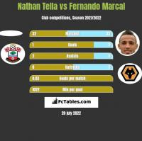 Nathan Tella vs Fernando Marcal h2h player stats