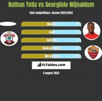 Nathan Tella vs Georginio Wijnaldum h2h player stats