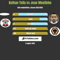 Nathan Tella vs Joao Moutinho h2h player stats