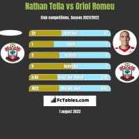 Nathan Tella vs Oriol Romeu h2h player stats