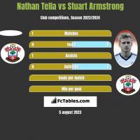 Nathan Tella vs Stuart Armstrong h2h player stats